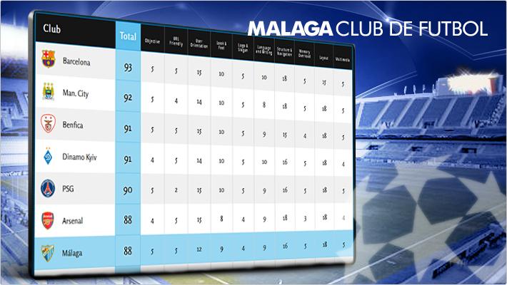 el_malaga_cf__lider_entre_los_clubs_de_liga_y_de_champions